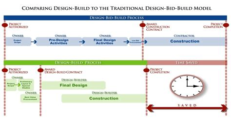 design and build procurement process uk design build for locals