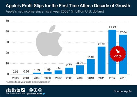 apple yearly revenue chart apple s profit slips for the first time after a