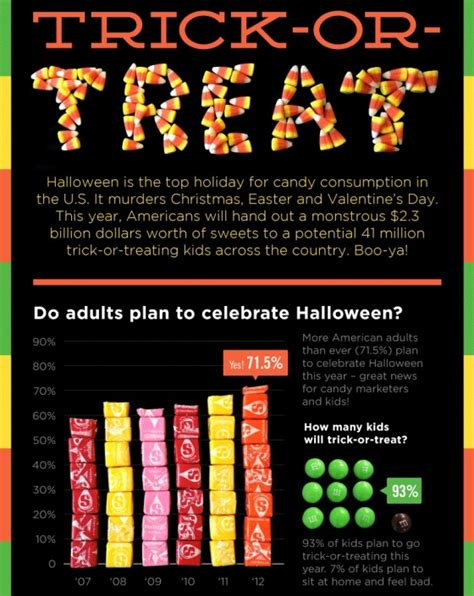 pop quiz name these 10 halloween movie houses hooked on trick or treat the ultimate halloween candy infographic