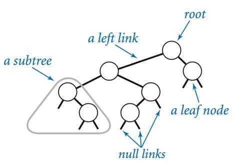 binary pattern in java binary search tree java umanuranawayehipa xpg uol com br