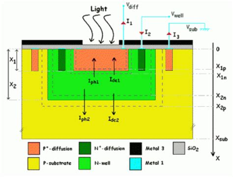 photodiode on cmos sensors free text a review of the cmos buried junction bdj photodetector and