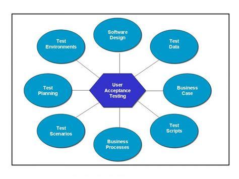 acceptance test david boyd associates user acceptance testing