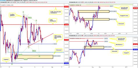 gold harmonic pattern tuesday 23rd august daily technical outlook and review