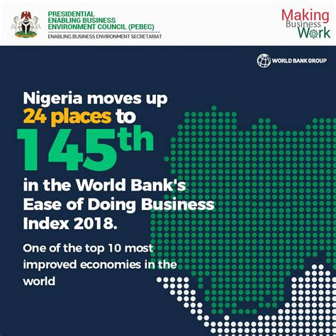 world bank business report nigeria ranked 145th in world bank s quot ease of doing