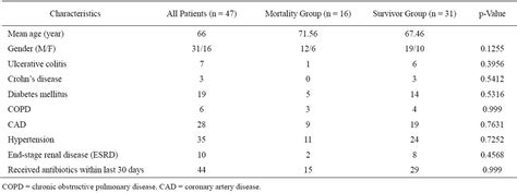 factors that predict clinical outcome after colectomy for