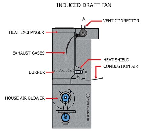 induced draft fan induced draft fan 28 images v t ecodrivecn 174 frequency inverter for induced draft id fan