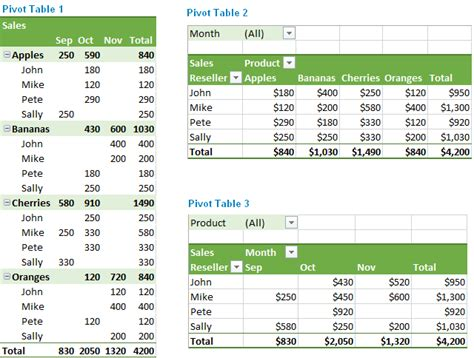 How To Use Excel Pivot Tables by Excel Pivot Table Tutorial How To Make And Use