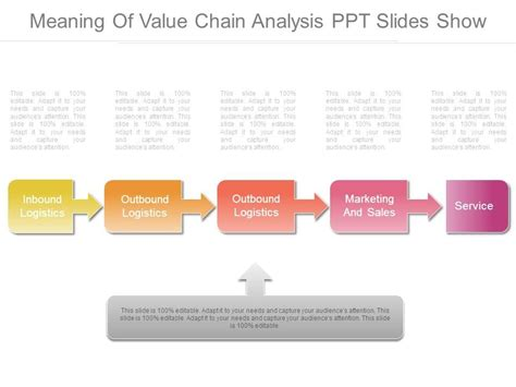 Meaning Of Value Chain Analysis Ppt Slides Show Presentation Graphics Presentation Value Chain Analysis Ppt
