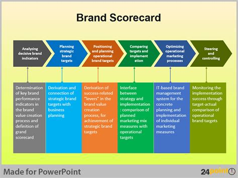 create value in business 3 steps for building powerpoint diagrams for brand building process