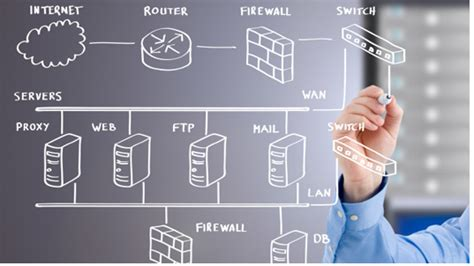 It Infrastructure Design Document infrastructure consulting ipv6 consulting siem