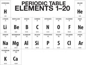 Element With 20 Protons What Are The 20 Elements Of Periodic Table