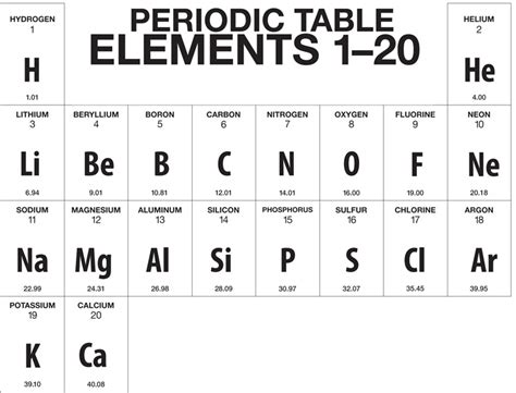 Periodic Table 1 20 elements 1 20 periodic table search results calendar 2015