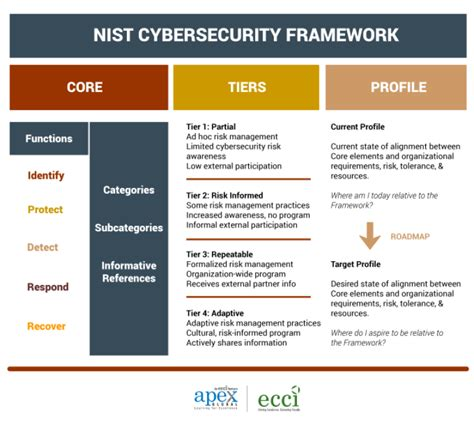 Nist Cybersecurity Framework Keeping Your Business Safe In An Unsafe It Ecosystem Ecc Cybersecurity Framework Template