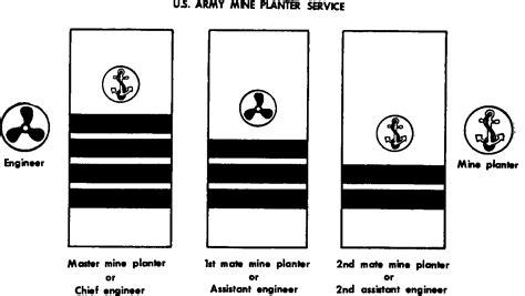 army warrant officer history part i 1918 1996