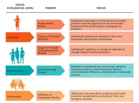 behavior changes adolescent srh sbcc social and behavior change communication theory