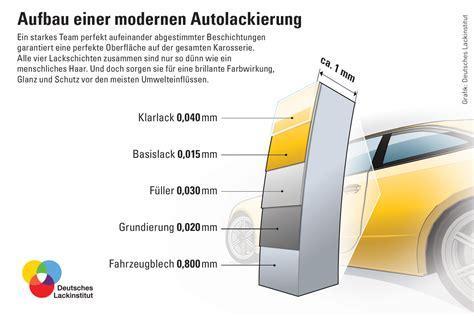 Auto Aufbau by Deutsches Lackinstitut Infografiken