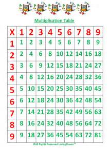 Learning Multiplication Tables by Subjects Mighty Math Operations Knowing
