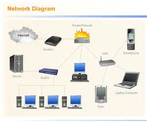Home Network Design Guide Diagram A Network With Network Diagram Tool Network
