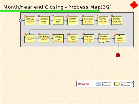 month end process flowchart month end process flowchart best free home