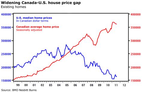 cheapest home prices in us where to find cheap houses canada u s gap gets wider
