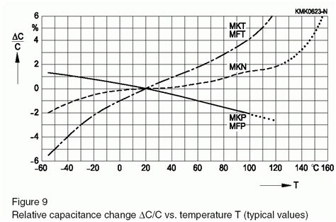 temperature coefficient of tantalum capacitor solved how to identify temperature coefficient of polypropylene capacitor
