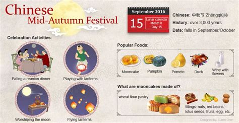 new year 2016 mooncake mid autumn festival 2016 see what do on