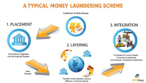 anti money laundering images frompo