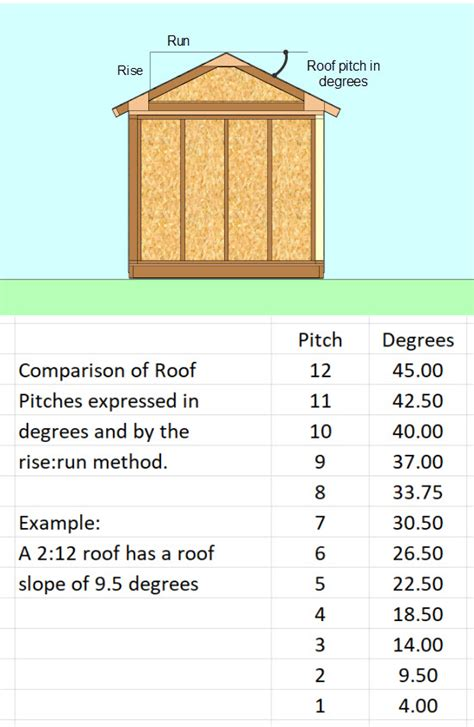 choose   shed roof pitch   project