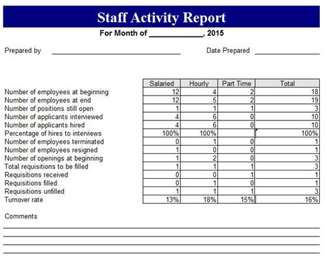 blank staff activity report template free reports