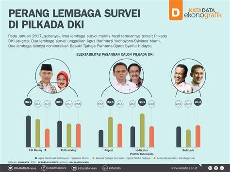rekap hasil pemilu di dki perang lembaga survei di pilkada dki katadata news