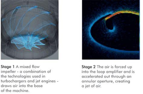 Kipas Angin Dyson Air Multiplier kipas angin unik dan inovatif tanpa menggunakan baling