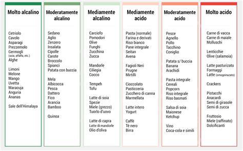 alimenti alcalinizzanti tabella il cibo 232 salute sei ci 242 che mangi essere felici