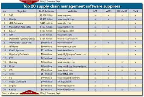 Supplier Realpict Flow Top By Rinaya 2014 top 20 global supply chain management software suppliers supply chain 24 7