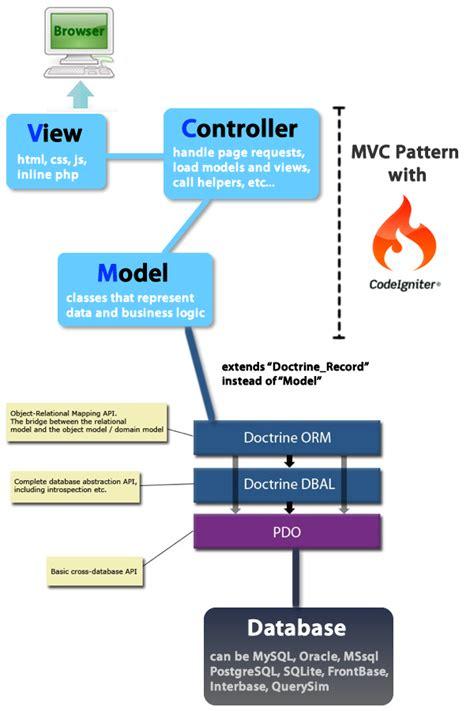 install php tutorial 5 mvc framework codeigniter codebringer codeigniter infographic mvc pattern explained html css