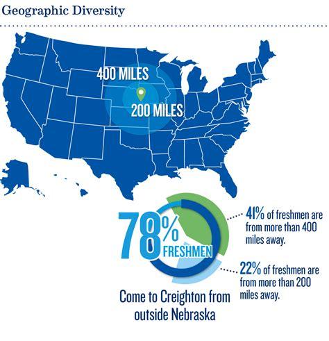 diversity  creighton undergraduate admissions