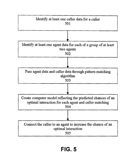 generic algorithm pattern matching patent us8781106 agent satisfaction data for call