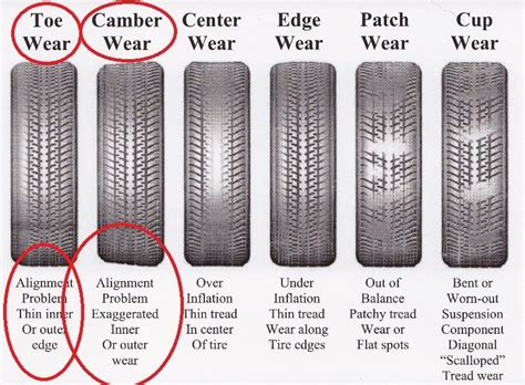 why do boat trailer tires wear on the inside front tyre wear c250 uk castor effects on camber