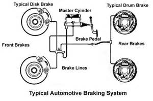Check Brake System Traduzir Disc Brake M C Conversion Question Brakes Ratsun Forums