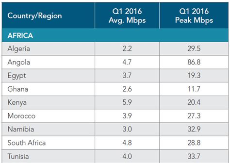 mobile speeds south africa s mobile broadband speed compared to other