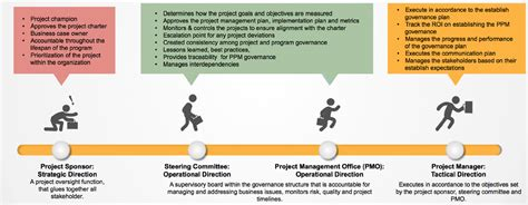 Project Governance Project Sizing Template