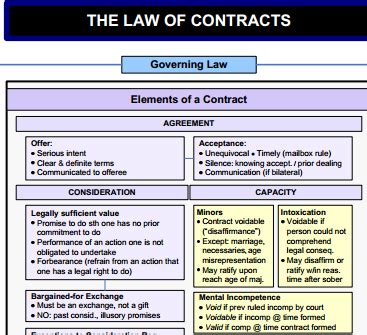 contracts flowchart powerful contract flowchart the of contracts