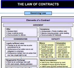 law of contracts flowchart1 Powerful Contract Law Flowchart The Law of ... $1000000 Bill