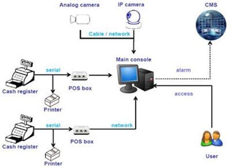 Pos Chain pos surveillance module