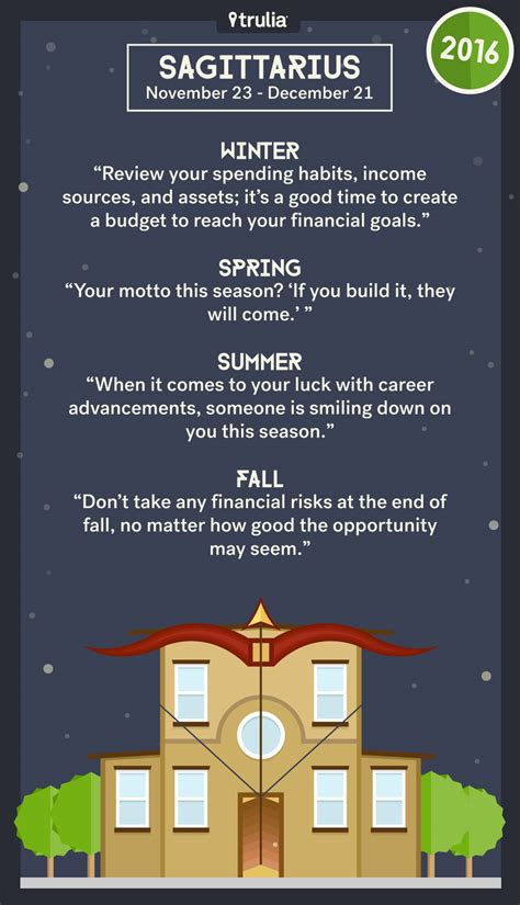 trulia s 12 houses 2016 money horoscope money matters