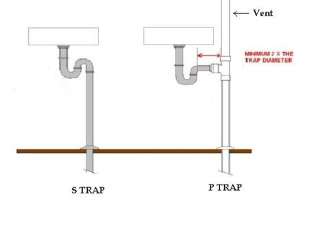 P Traps Plumbing by What Is S Trap And P Trap In A Toilet