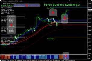 Yahoo Finance Economic Calendar Forex Rates Yahoo Finance