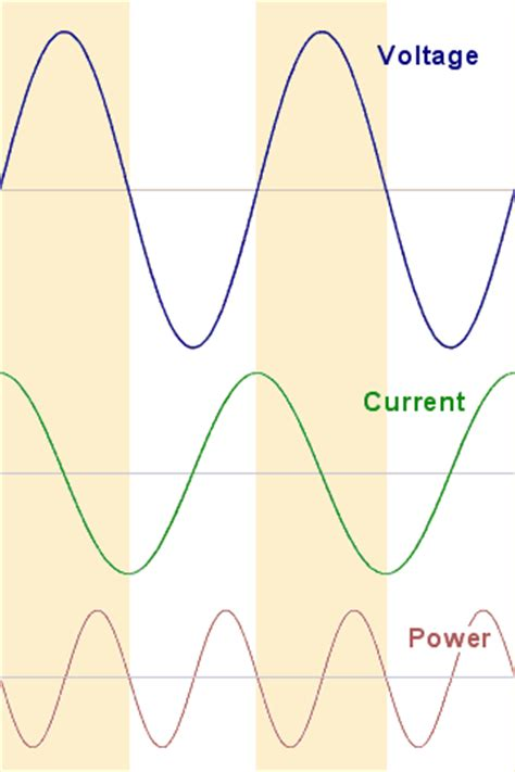 voltage current in capacitor rc networks energy phase and impedance