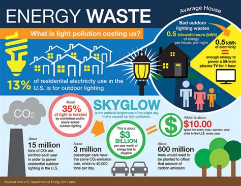 how does home turn on lights light pollution wastes energy and
