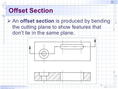offset section chapter 3 sectioning