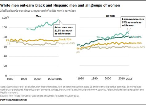 patten university graduation rates racial gender wage gaps persist in u s despite some